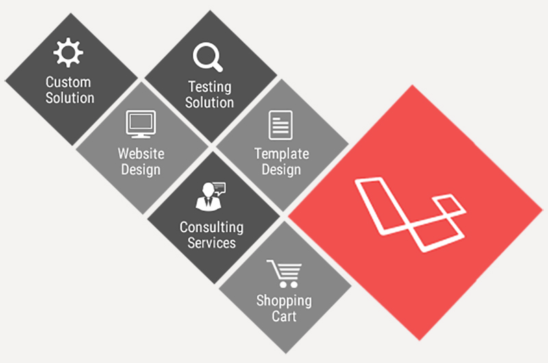 Laravel is a highly helpful tool which augments RNF's web development services in Los Angeles