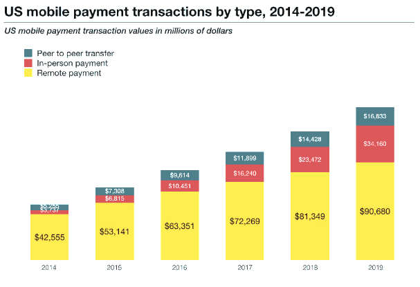 US Mobile Payment Transactions