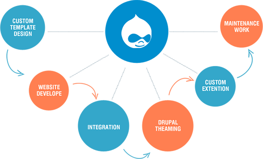 We are one of the top web design companies in Los Angeles creating highly secure web applications on Drupal